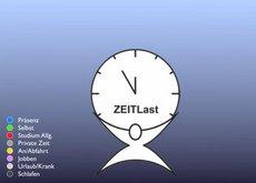 """Forschungsprojekt """"ZEITLast"""" Medizin"""
